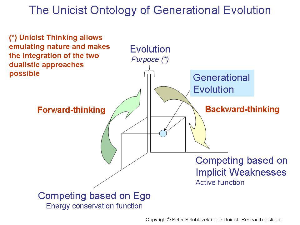 Generational-Evolution