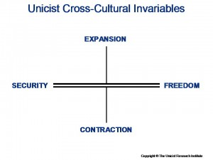 Unicist Cross-cultural Invariables
