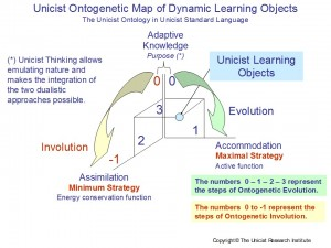 Dinamic Learning Objects