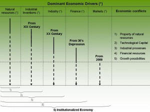 Dominant Economic Drivers