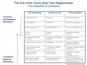 """The Era of the """"Know Why"""" and Adaptiveness"""