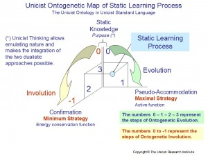 Static Learning Process