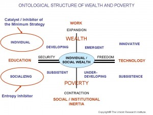 Wealth - Poverty