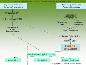 Financial / Growth Crisis 2008 - History and Projection