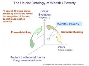 Wealth-Poverty