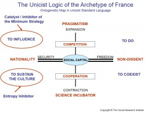 The Unicist Logic of the Archetype of France