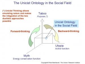 Unicist Ontology in the Social Field