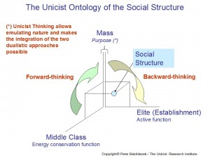 Unicist Ontology of the Social Structure