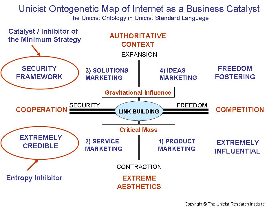 Internet as a Business Catalyst
