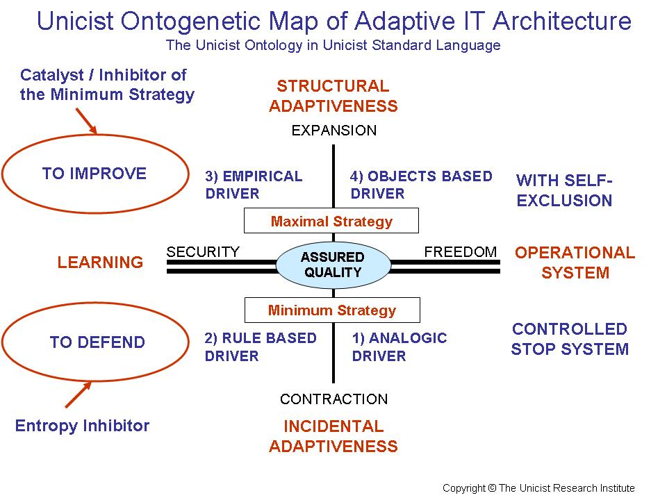 Adaptive IT Architecture