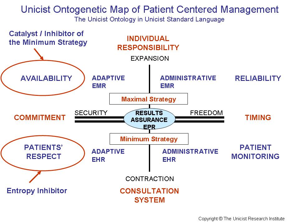 Patient Centered Management