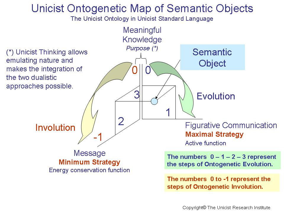 Semantic Objects