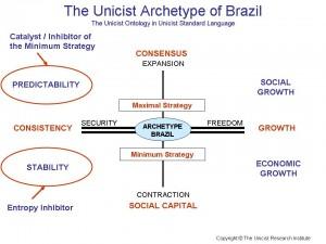 Brazil Archetype