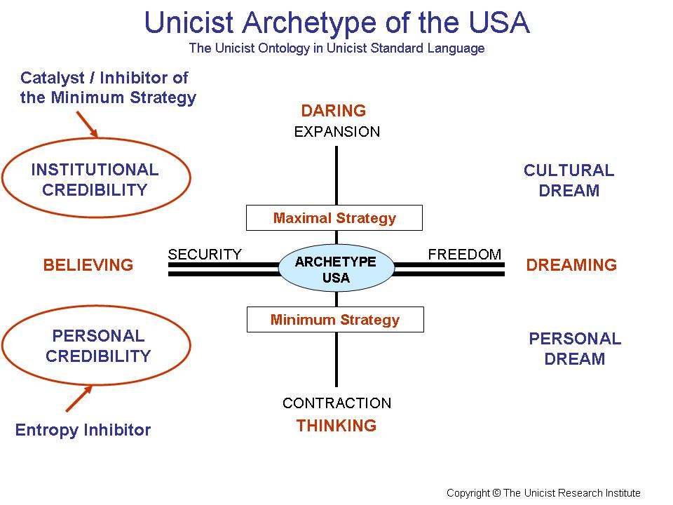 Unicist Archetype of the USA