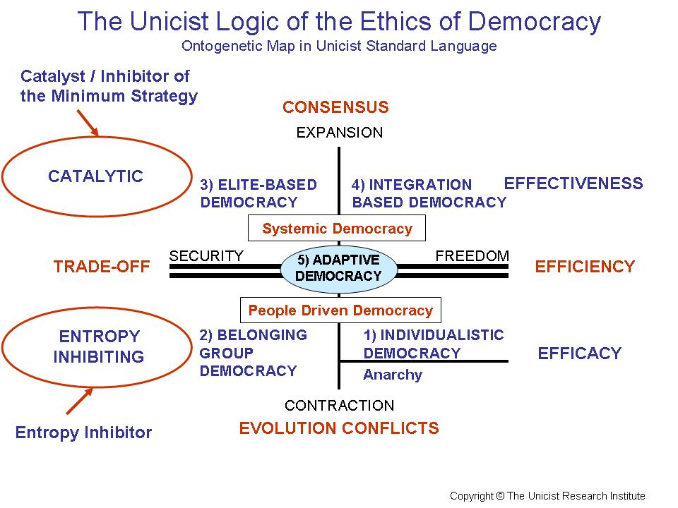 The Ethics of Democracy