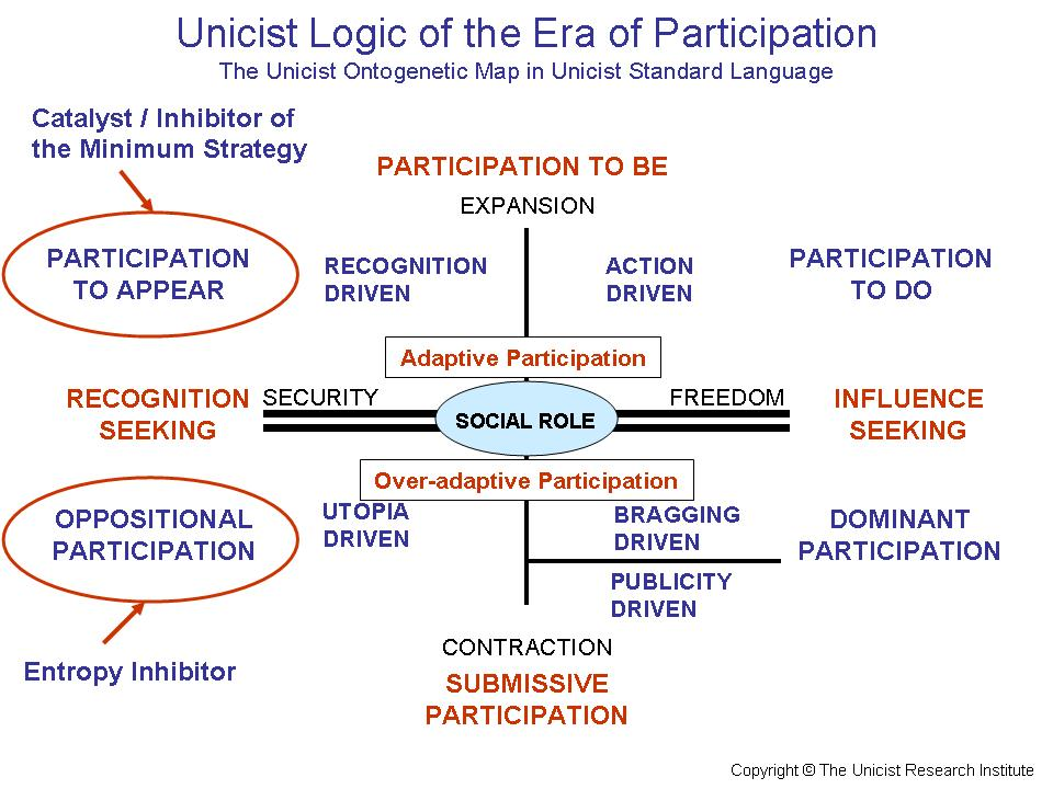 Era of Participation