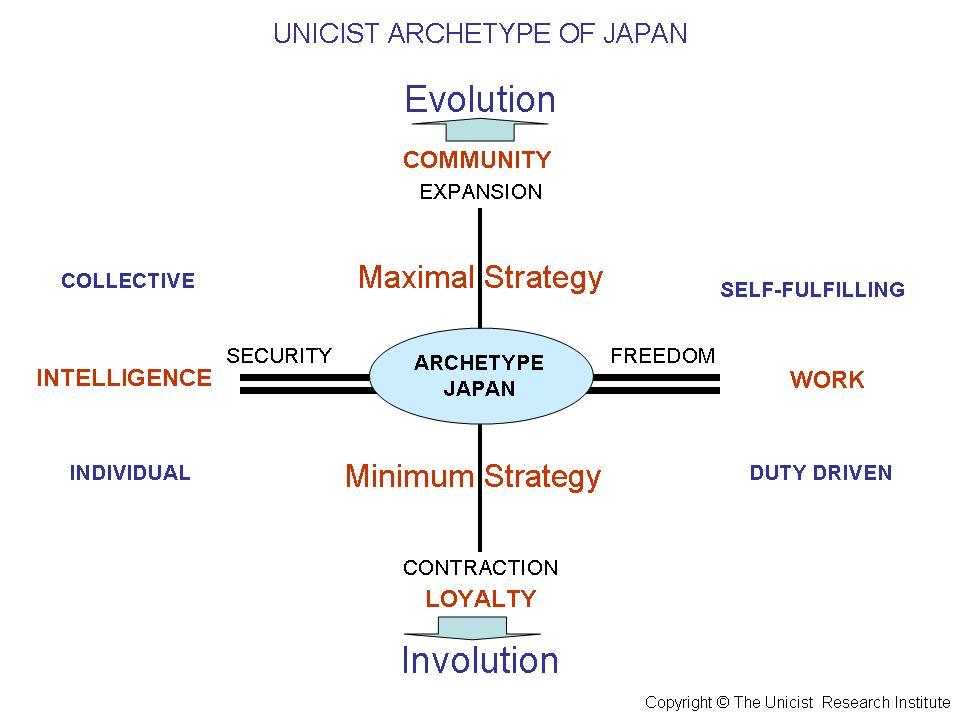 Unicist Archetype Japan