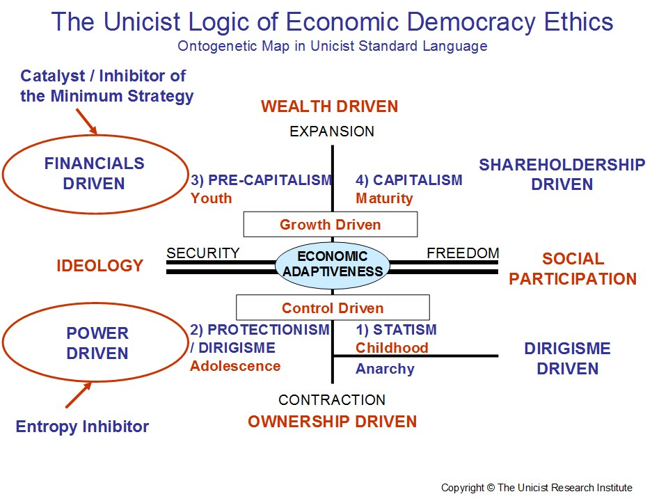 Economic Democracy Ethics