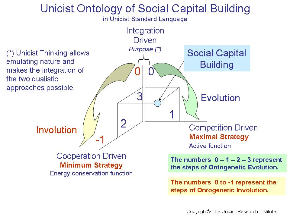 Globalization and social capital in diplomacy and business
