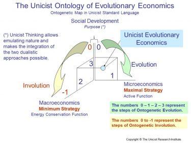 The Functionality of Micro- and Macro-economics