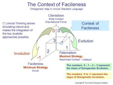 Facileness, Clientelism and Paternalism