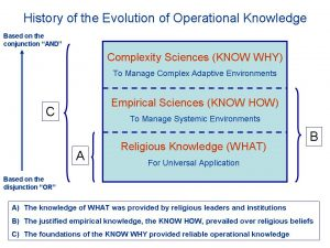 History of the Evolution of Operational Knowledge