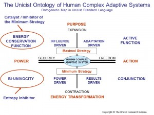 Human Complex Adaptive Systems1