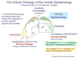 Unicist Epistemology