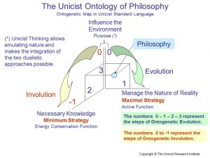 Unicist Ontology of Philosophy