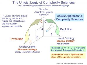 Unicist Approach to Complexity Sciences