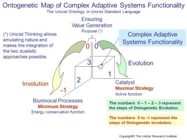 Complex Adaptive Systems Functionality