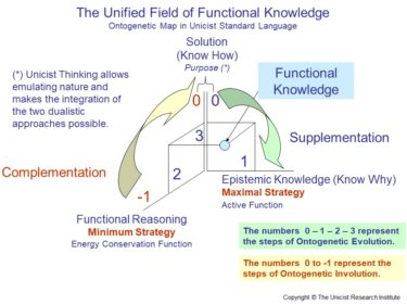 Functional Knowledge: Integrating Philosophy, Science and Action