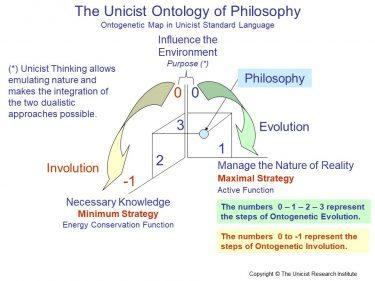 Unicist Ontology of Philosophy