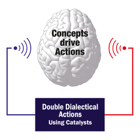 The Basics of Double Dialectical Actions (DDA)