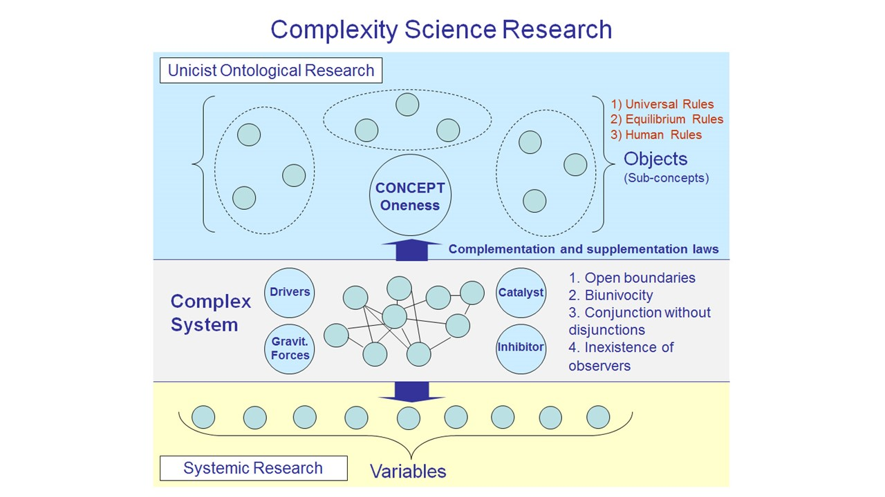 Complexity Science Research