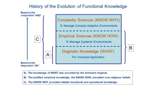 The Functionalist Approach to Sciences: A Paradigm Shift