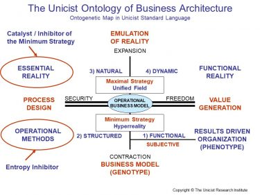 Unicist Business Architecture