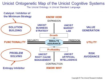 Unicist Cognitive Systems