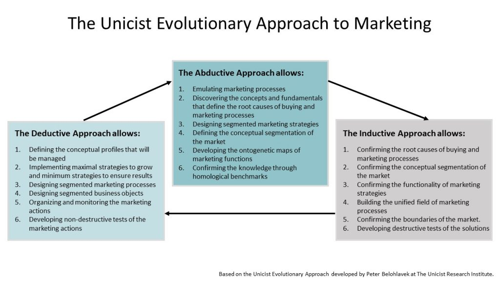 Unicist Evolutionary Approach to Marketing