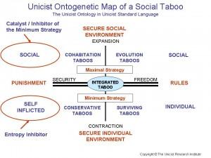 Social Taboo