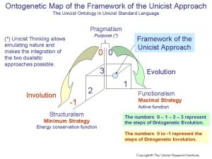 Framework of the Unicist Approach