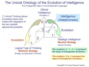 Evolution of Intelligence