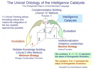 Intelligence Catalysts