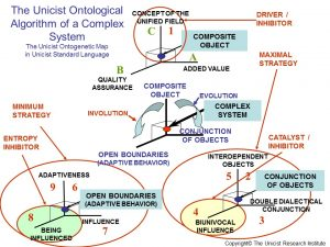 Ontological Algorithm of a Complex System