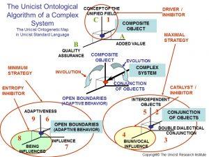Ontological Algorithm of a Complex System