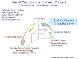 Extrinsic Concepts