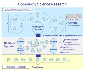The Unicist Research Institute has changed the paradigms of complexity research. Click on the image to enlarge.