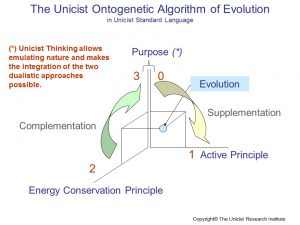 Unicist Ontogenetic Algorithm