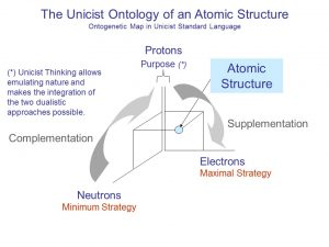 Scientific Evidences of the Unicist Theory