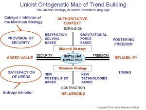 Trend Building